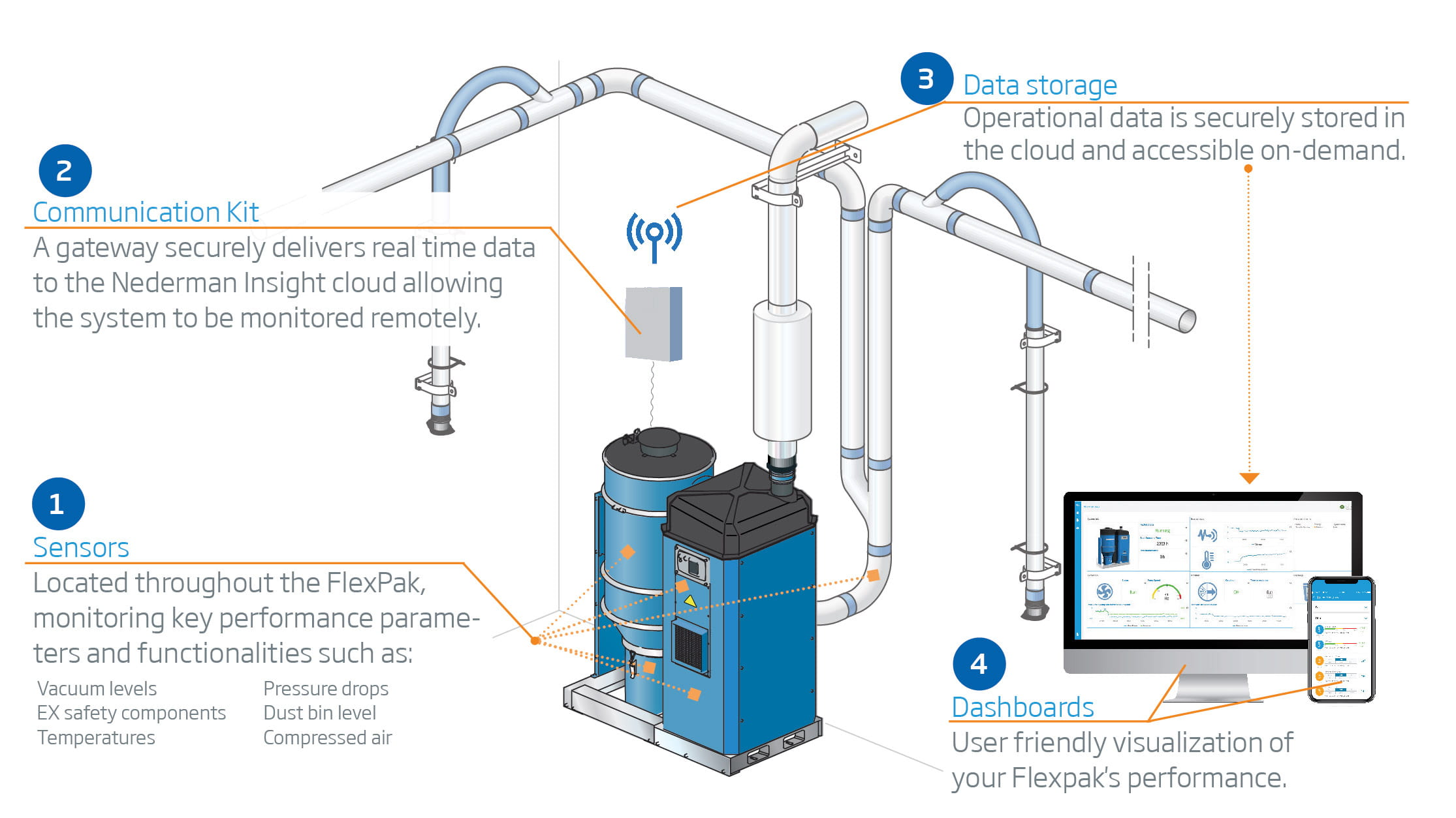 Introducing Iiot Platform For Dust Collectors Nederman